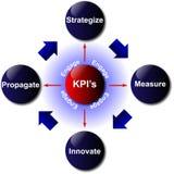 Key Performance Indicator Diagram. Image of the key performance indicator in a diagram Royalty Free Stock Photography