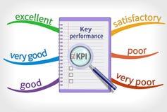 Key performance indicator mind map Royalty Free Stock Photos