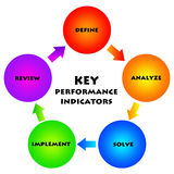 Key performance indicators. Relevant topics regarding business and company KPI (key perfomance indicators Royalty Free Stock Image
