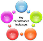 Key Performance Indicators diagram Stock Photos