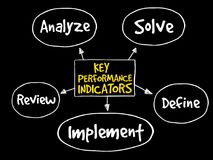 Key performance indicators mind map royalty free illustration