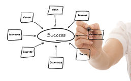 Keys to success. Hand drawing in a whiteboard the keys for success Stock Photography