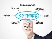 keyword fotografia stock