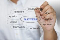 Keyword success royalty free stock photography
