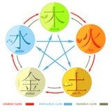 Kinesisk cirkulering av utvecklingen av de fem grundläggande beståndsdelarna av FN stock illustrationer