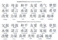 kinesisk ordlista Royaltyfria Foton