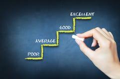 Klantentevredenheid of evaluatie van bedrijfsprestaties stock foto