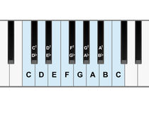 Klavieranmerkungen Stockfotografie