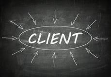 klient Lizenzfreie Stockfotos