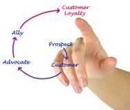 Klient lojalności diagram Obraz Stock
