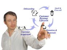 Klienta dochodu cykl życia zdjęcie royalty free