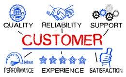 Klienta pojęcie z biznesowymi elementami ilustracja wektor