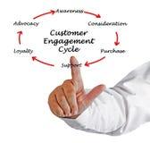 Klienta Zaręczynowy cykl zdjęcia stock