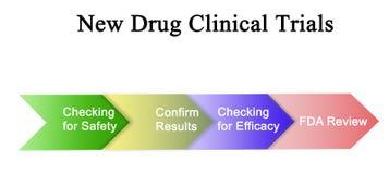 Kliniska försök för ny drog stock illustrationer