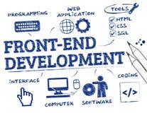 klotter för Framdel-slut utvecklingsbegrepp vektor illustrationer