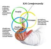 Km-Componenten Stock Foto