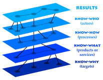 Know-how results. Layers of knowledge leading to good results Stock Photography