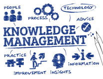 Knowledge Management Stock Photos