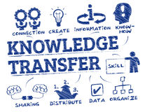 Knowledge Transfer concept doodle Stock Images
