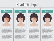 Kobiet migren 4 typ na różnym terenie pacjent głowa Fotografia Royalty Free