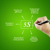 Kobiety ręki writing element 5S zasada na białym tle Zdjęcie Stock