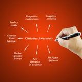 Kobiety ręki writing elementu klienta świadomość dla biznesowego pojęcia Zdjęcie Royalty Free