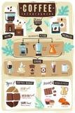 Koffie infographic illustratie Verfticalaffiche met infographics op het koffiethema in een moderne beeldverhaalstijl vector illustratie
