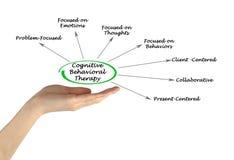 Kognitiv beteende- terapi fotografering för bildbyråer