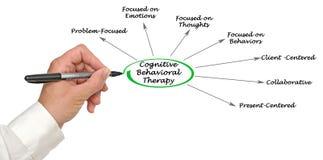 Kognitiv beteende- terapi arkivbild