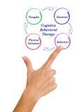 Kognitiv-beteende- terapi royaltyfria bilder
