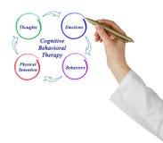 Kognitiv-beteende- terapi royaltyfri foto