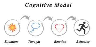 Kognitiv modell royaltyfri illustrationer