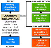 Kognitive Dissonanz stock abbildung