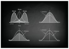 Kolekcja Pozytywna i Negatywna dystrybuci krzywa na Chalkboard ilustracji