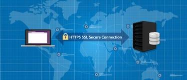 Kommunikation för nätverk för certifikat för internet för säker anslutning för HTTPS-SSL Arkivbild