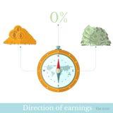 kompas en richtingen aan goud en rekening Stock Afbeelding