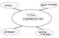 kompensationstotal Arkivbild