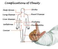 Komplikationer av fetma arkivfoto