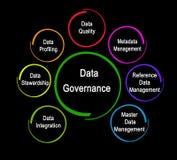Komponenten der Daten-Regierungsgewalt lizenzfreie abbildung