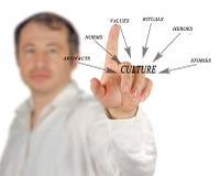 Komponenten der Kultur stockbild