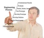 Komponenten der Technik des Prozesses lizenzfreies stockbild