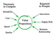 Komponenten des Wert-Vorschlags stock abbildung