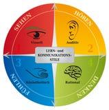 4 komunikacja stylów Uczy się diagram NLP - Niemiecki język - życia trenowanie - royalty ilustracja
