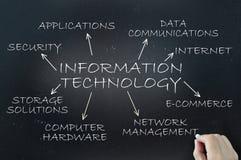 koncepcji technologii informatycznych sieci szeroki świat Zdjęcie Royalty Free