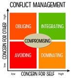 Konflikt-Management vektor abbildung