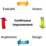 Kontinuierliches Verbesserungsgeschäftsdiagramm Stockfoto