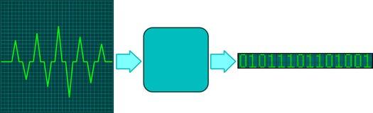 Konvertierung des Signals Lizenzfreies Stockbild