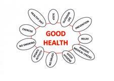 Konzept der guten Gesundheit Stockbilder