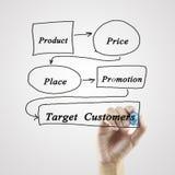 Konzept der Mischung des Marketings 4P (Preis, Produkt, Förderung, Platz) für b Lizenzfreies Stockfoto