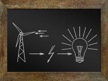 Konzept des Erhaltens der Energie von den sauberen Quellen Stockfoto